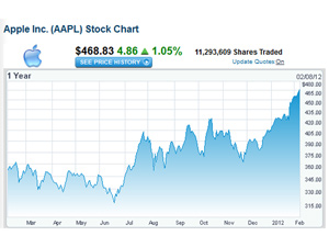 Apple Inc. (AAPL) Stock Chart