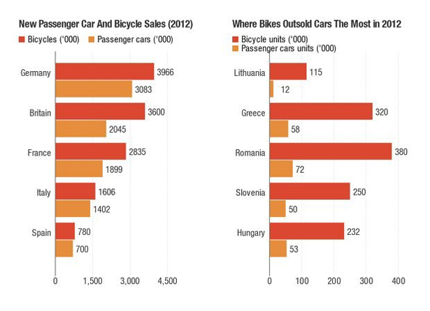 bikes_vs_cars_EU_1