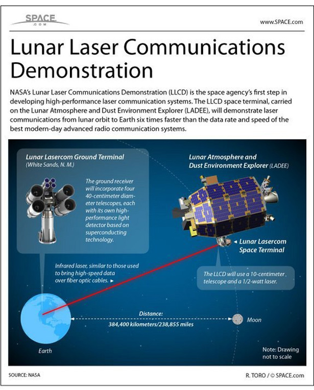 Laser Communications Relay Demonstration mission