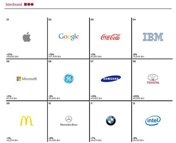 Best-Global-Brands_2