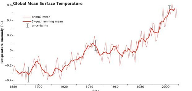 Global-mean-surface-temperatire_1