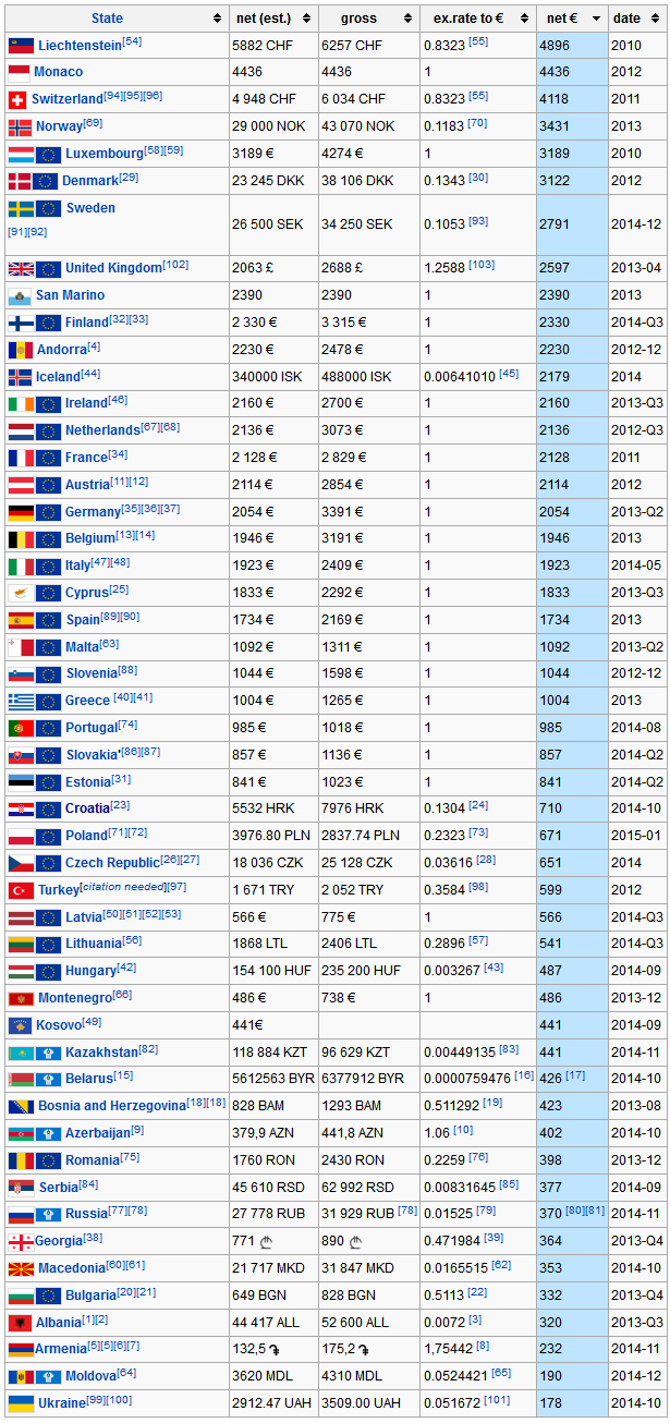 List of European countries by average wage_1