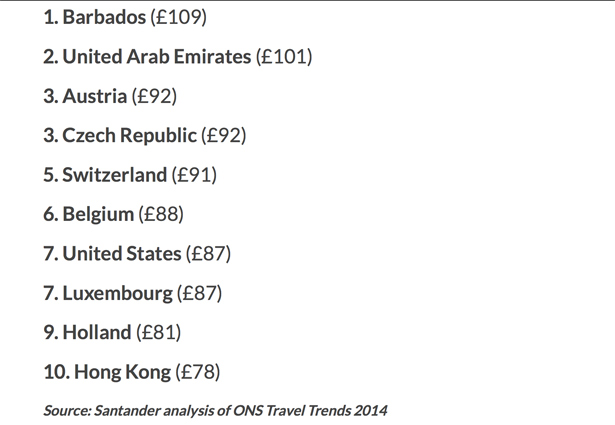 10-most-expensive-countries